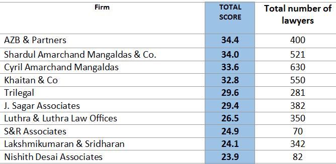 Top 10 Indian law firms according to RSG (full top 40 ranking below)
