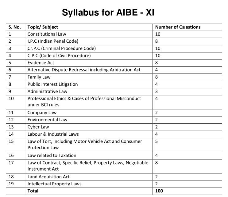 Does the syllabus for the AIBE include French, Latin and Middle-English text-books?