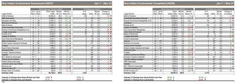 Full 2017 Thomson Reuters India league table