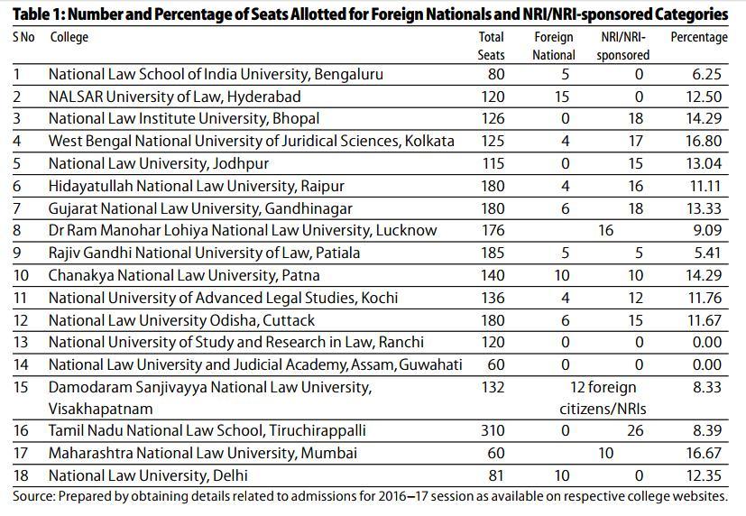 NRI quotas in NLUs are unconstitutional: Study