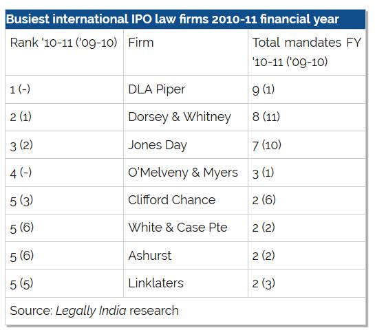 Back in 2010-11, the international-India IPO landscape looked very different