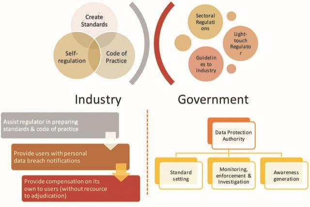 Industry And Government Interface In A Co-Regulation Model