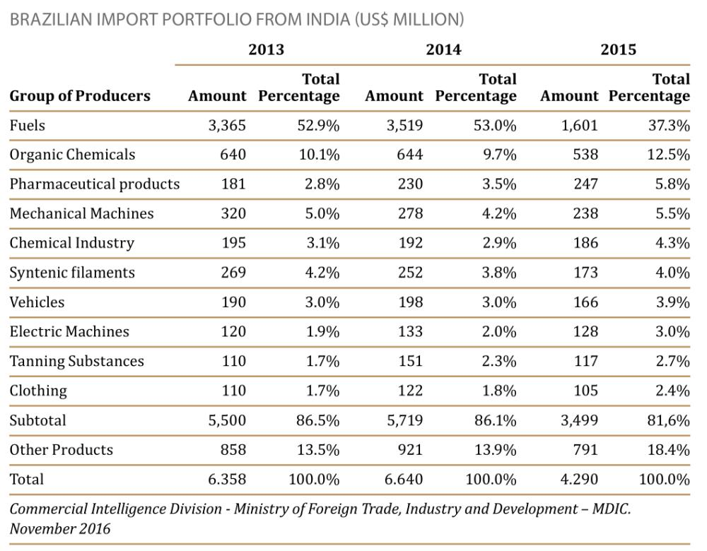 Brazilian Import Portfolio From India