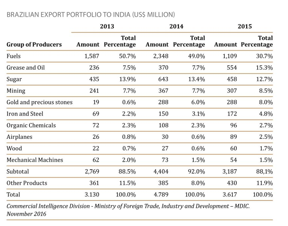Brazilian Export Portfolio To India