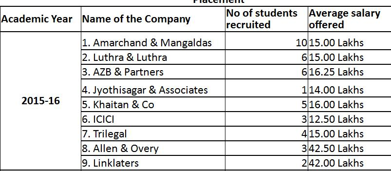 Nalsar's purported 2015-16 jobs. But are some not missing?