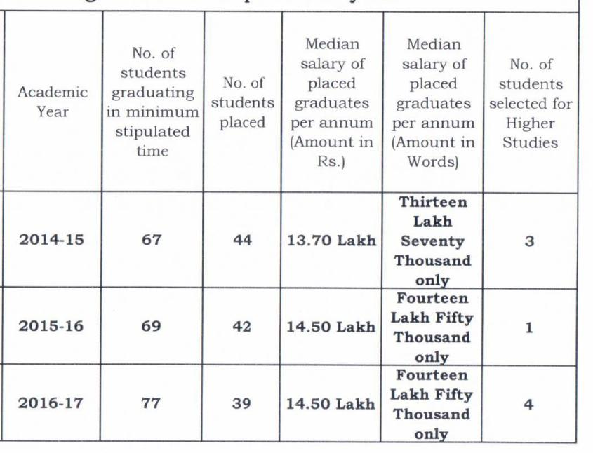NLSIU Bangalore self-disclosed median salaries between 2014 and 2017