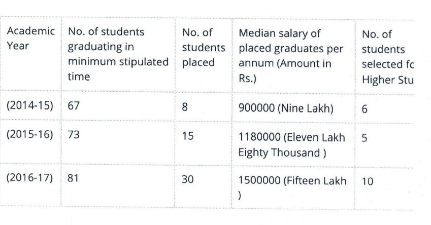What NLU Delhi told NIRF