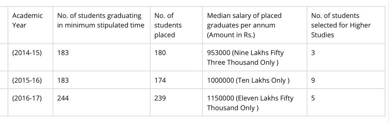SLS Pune's disclosed NIRF placement figures