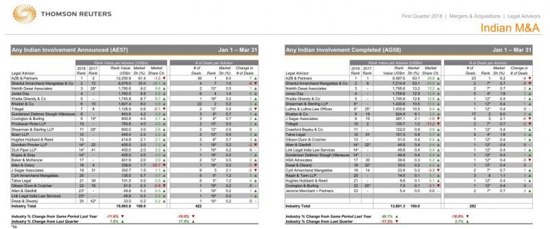 Thomson Reuters M&A Q1 league tables
