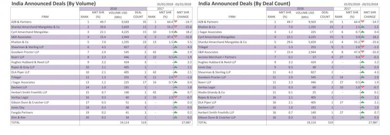 Bloomberg M&A Q1 league tables