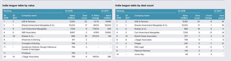 Mergermarket M&A Q1 league tables
