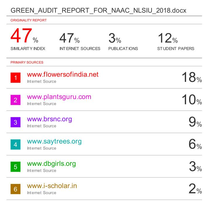 Anti-plagiarism report of NLS draft Green Audit Report NAAC submission