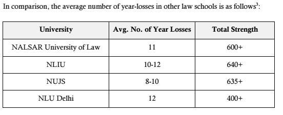 Approximate year losses across other top NLUs (based on student reports collated by NLS SBA)