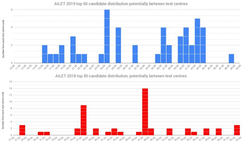 AILET top 50 candidates (potentially) per numerical test centre code: 2019 vs 2018