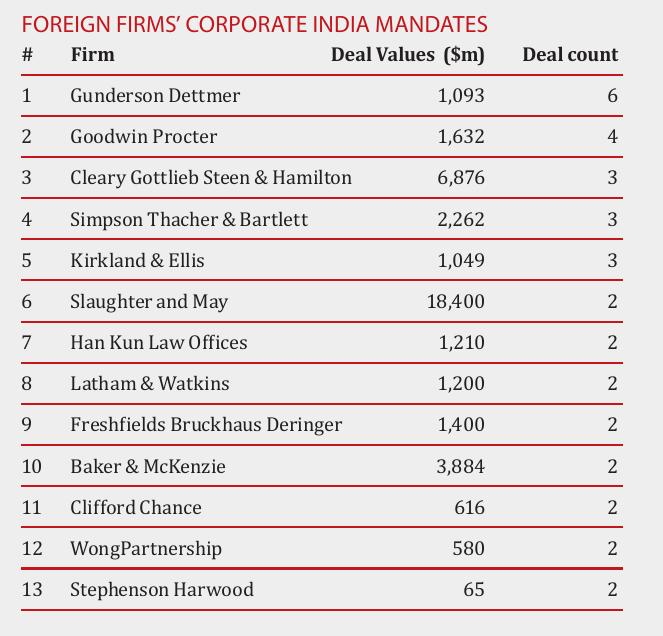 Foreign firms' corporate India mandates in 2018-19