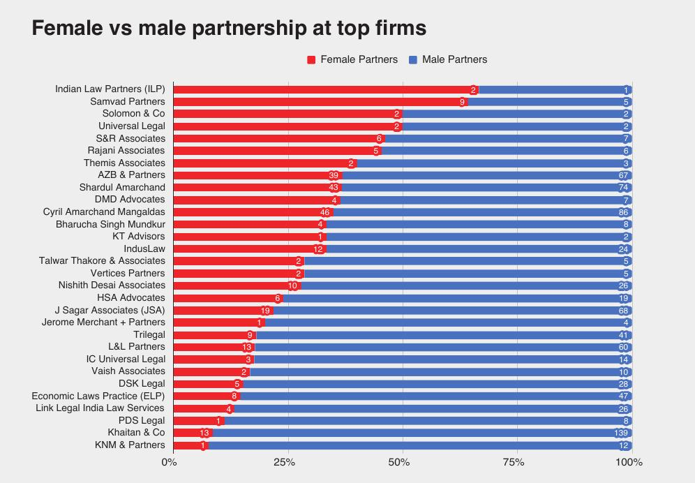Female vs male partnership at top firms