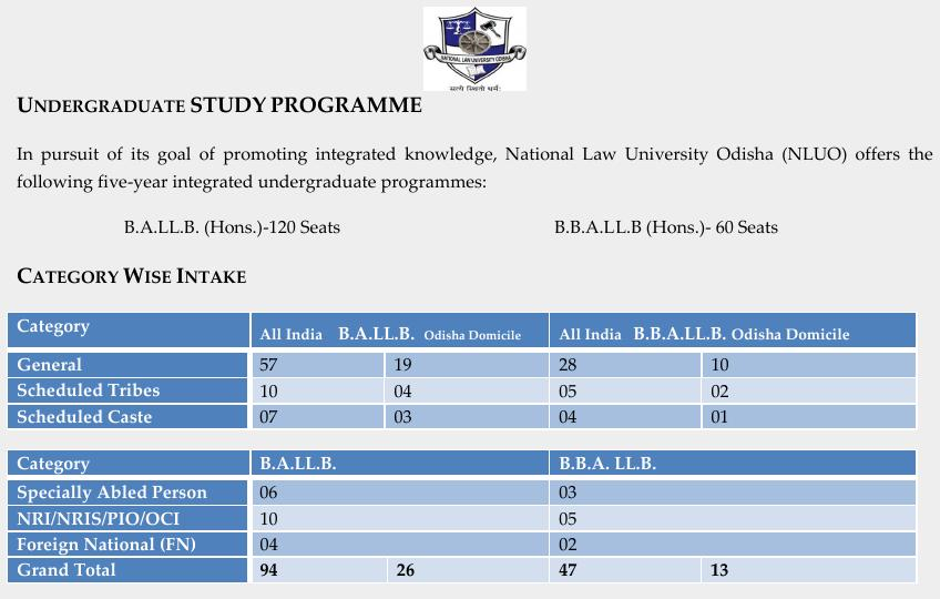 NLU O previous CLAT reservations from its brochure, to be updated tomorrow