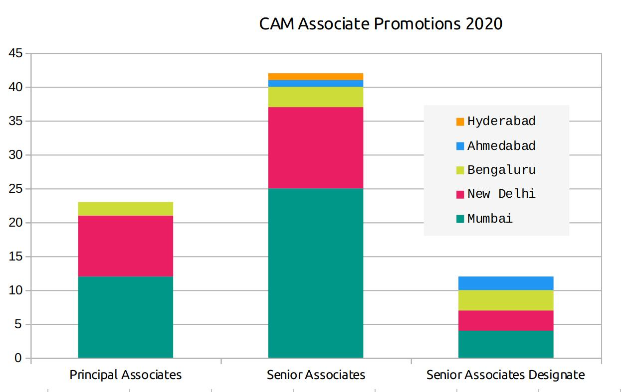 CAM associate pipeline recognised
