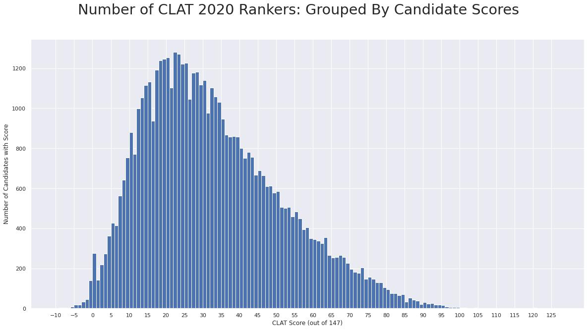 2020 CLAT scores distribution